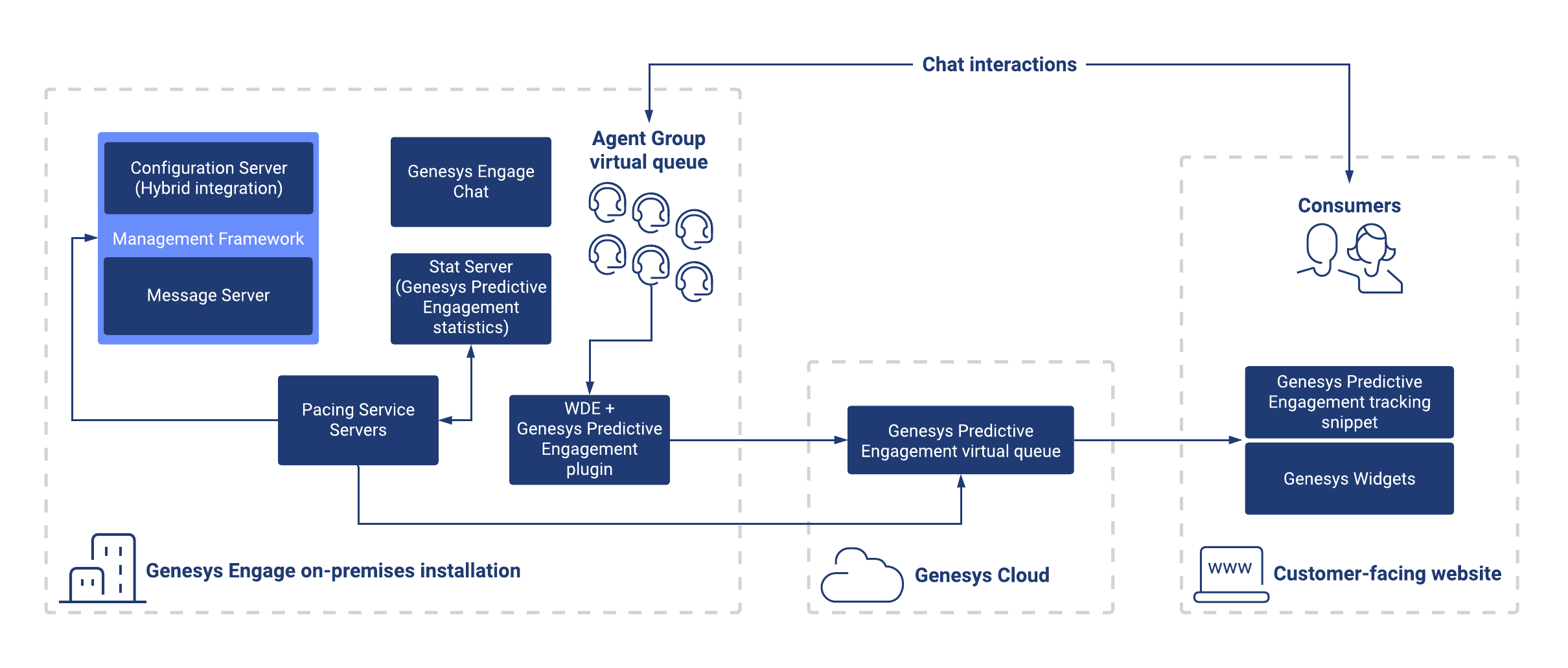 Gpe pe premises architecture overview diagram.png