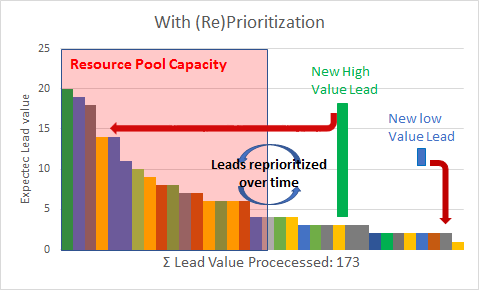 Lead Handling with Prioritization