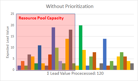 Lead Handling without Prioritization