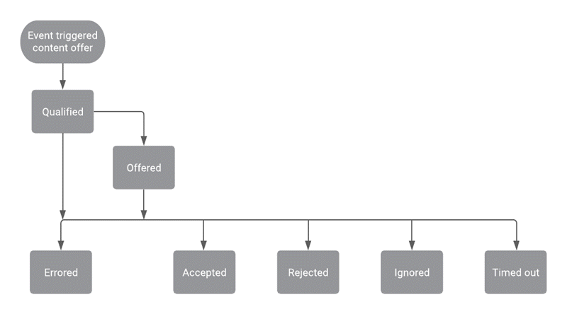 GPE content offer webaction diagram.png